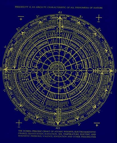 Walter-Russell-Spiral-Chart