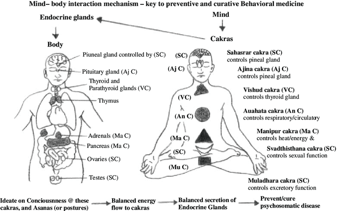 Chakras-or-energy-centers-and-their-association-with-endocrine-glands