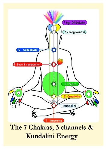 Circular-Chakra