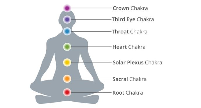 7-chakras-header