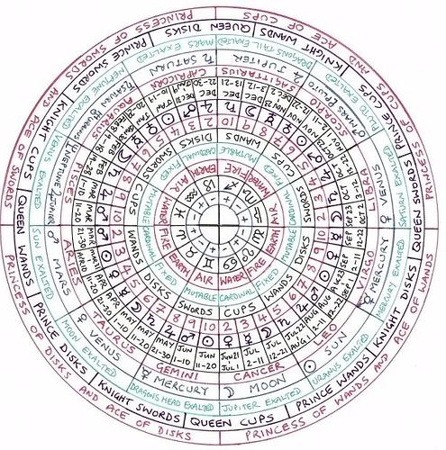 tarot%20zodiac%20wheel