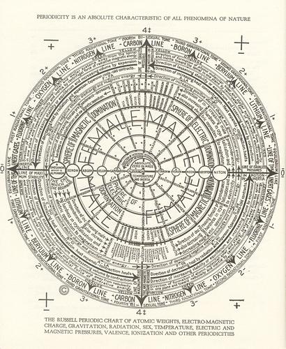 Periodicity-Chart-1-840x1024