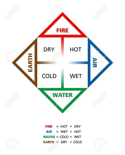 43403507-farbige-klassische-vier-elemente-feuer-erde-wasser-und-luft-mit-ihren-qualit%C3%A4ten-hei%C3%9Fen-trockenen-kalt-
