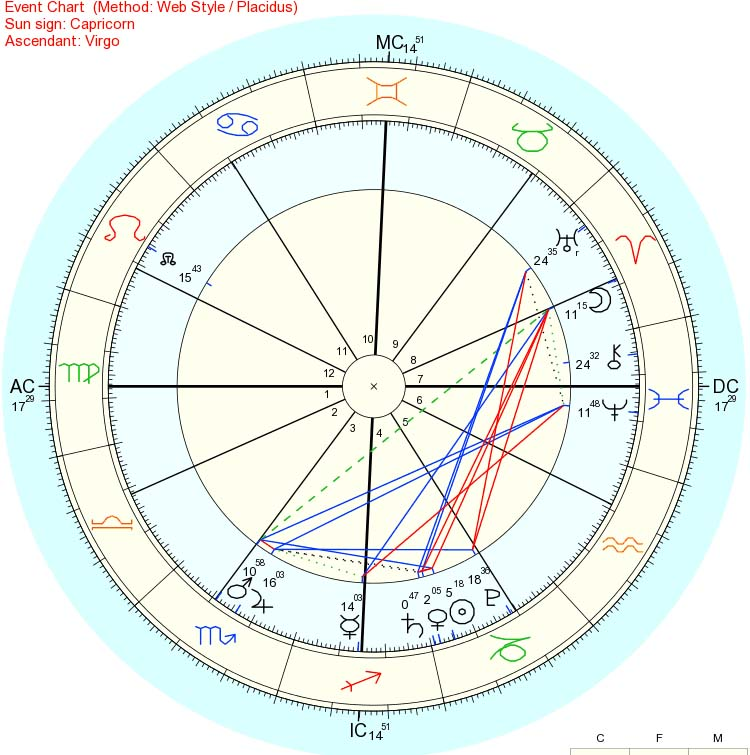 Horary Astrology And Divination Divination Become A Living God