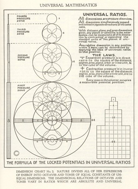 walter-russell-dimension-chart