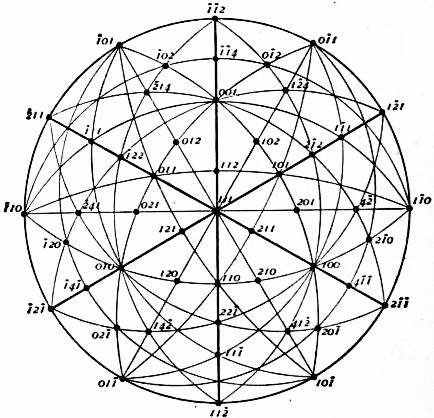 %E2%80%94Stereographic_Projection_of_a_Holosymmetric_Rhombohedral_Crystal