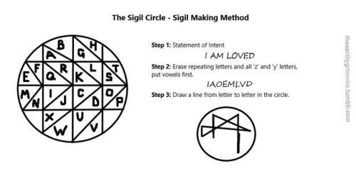 sigil circles