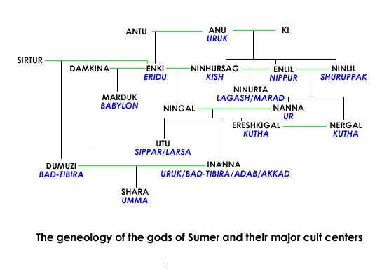 Gods-of-Sumer