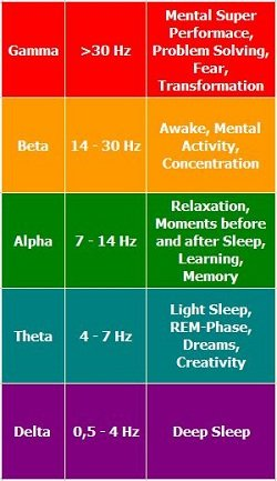 Image result for brain waves chart