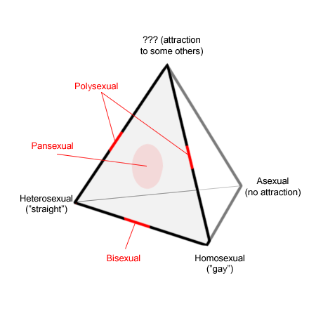 sexuality%20spectrums